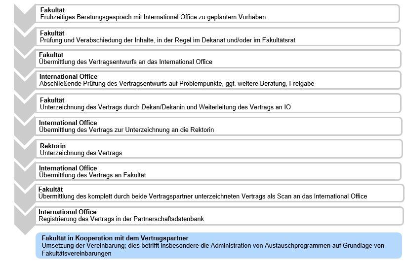 fakultätsvereinbarungen.PNG